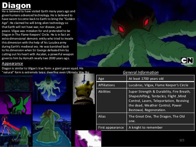 Appendages (tentacles)-Ben 10-Diagon