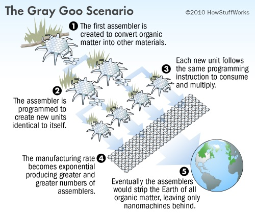 Nanite Manipulation–Gray Goo