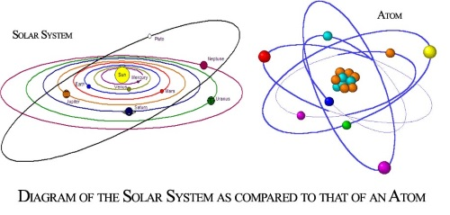 Size Reduction (self)–Microverse-Solar System vs Atom