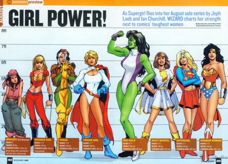 superhuman-strength-heroines-wizard-june-2005