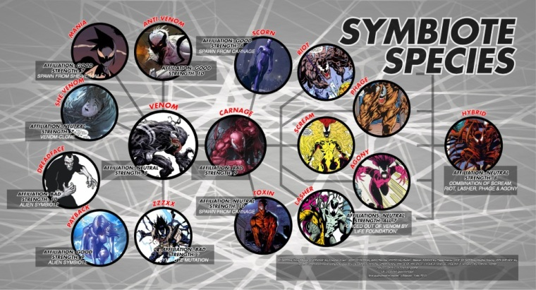 Amorphous Mimicry-Marvel Symbiote Species by i.imgur.com